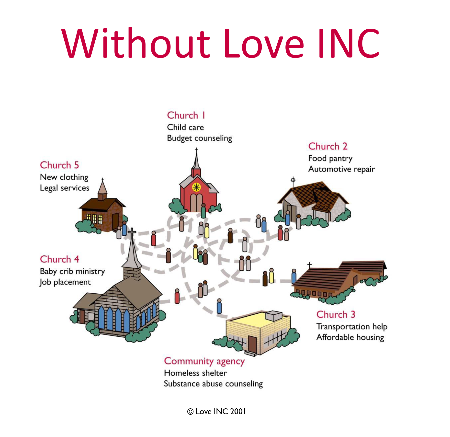 Graphic showing church help when Love Cc is not involved